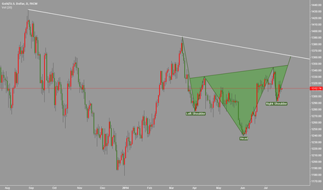 XAUUSD: Gold:head shoulders will lead gold to 1450?