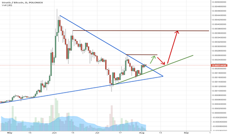 STRATBTC: Strat could bring some cash!