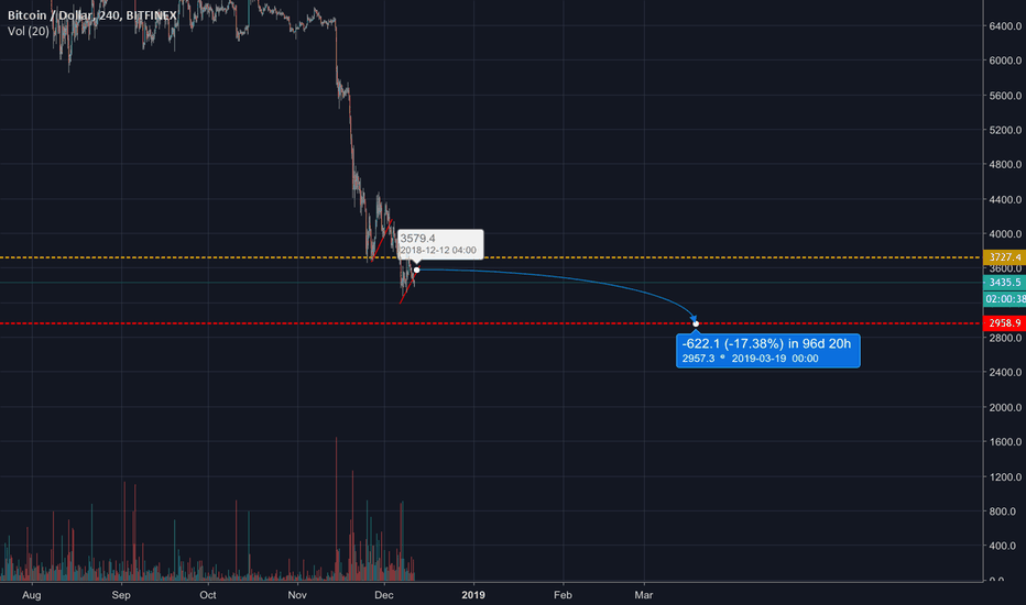 BTCUSD: SHORT BTC is headed to $2.9k (Short Term Trade)