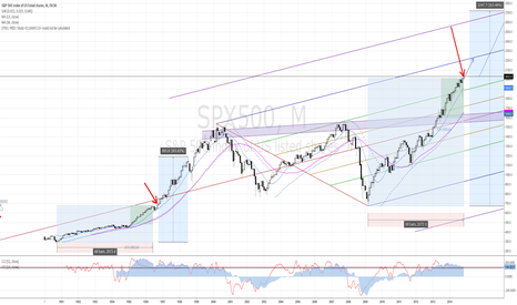 SPX500: SPX - NO SELL SIGNAL IN SIGHT
