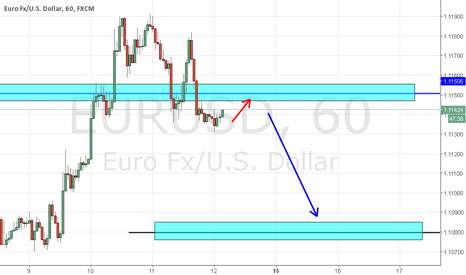 EURUSD: EURUSD GO TO SHORT !!!