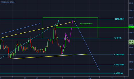 EURGBP: EURGBP - Updated analysis on sell opportunities