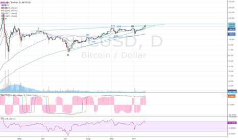 BTCUSD: Bitcoin trend reversal ?