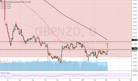 GBPNZD: Possible LONG GBP/NZD trade developing