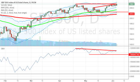 SPX500: Bearish divergence in S&P500