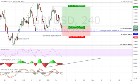 GBPUSD: GBPUSD Tripple button confirmed