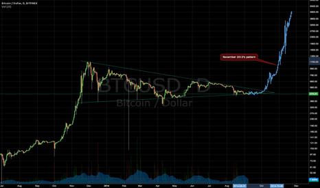 BTCUSD: Long term BTC/USD bullish scenario