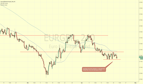 EURGBP: EURGBP WAITING FOR SUPPORT TO BREAK