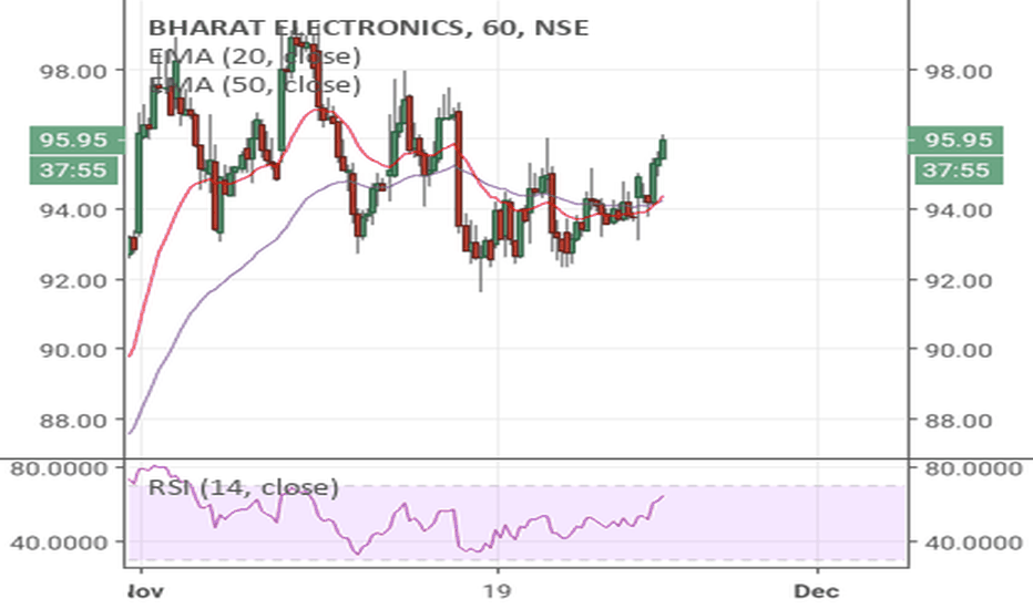 BEL: BEL: Are bells ringing for an upswing...!!!