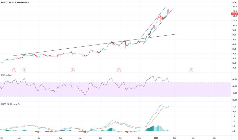 Kahoot Stock Price