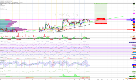 CHMA: Buy the break of 2.45 with volume