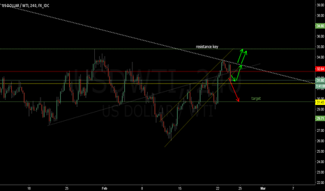 USDWTI: USD/WTI going short 4H