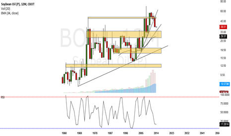 BO1!: Late 2014/ Early 2015 next major bottom (1yr candles to 1960)