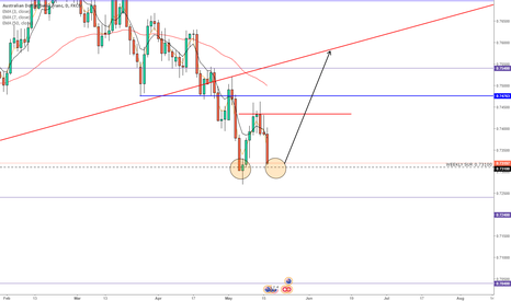 AUDCHF: AUDCHF POTENTIAL DOUBLE BOTTOM