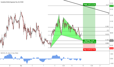 CADJPY: CADJPY: Potential Gartley Pattern