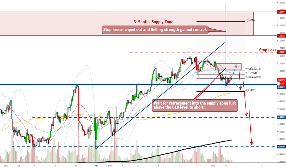 USDCHF: USDCHF Short - Stop Losses Wiped Out, Sellers In Control
