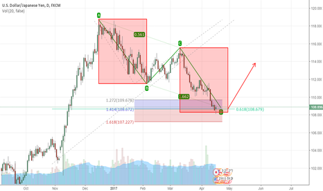 USDJPY: ABCD and 0.618