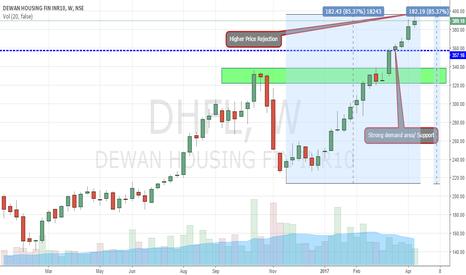 DHFL: DHFL Short Till 358