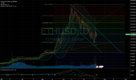 ETHUSD: ETH almost down to March trendline. August 1 area of interest