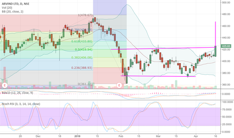 ARVIND: Arvind double bottom formation