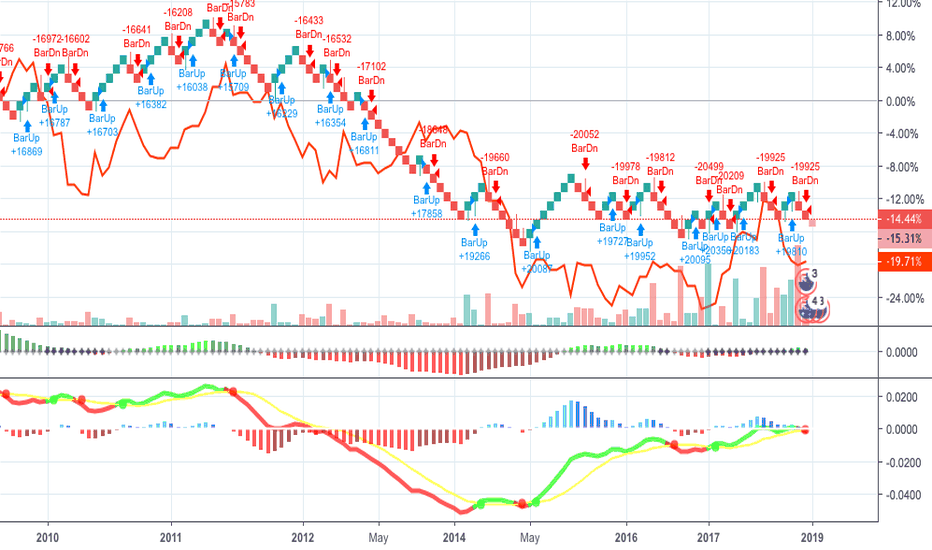 AUDNZD: Shorting possibilities for AUD NZD