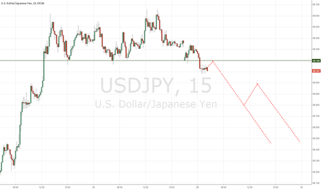 USDJPY: HARU's Analysis