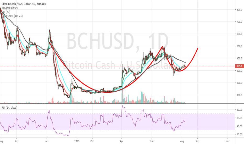 BCH USD - Bitcoin Cash Price Chart — TradingView