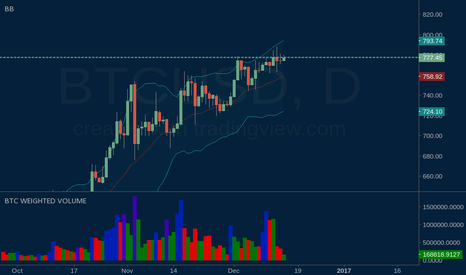 BTCUSD: Dip before the long