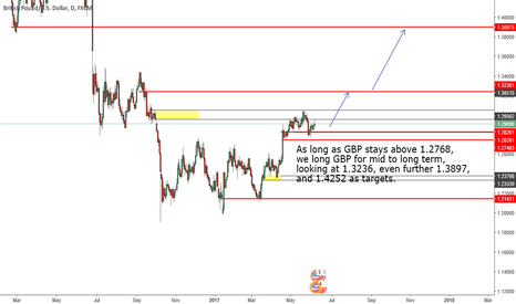 GBPUSD: Long GBP for mid to long term as long as it stays above 1.2768