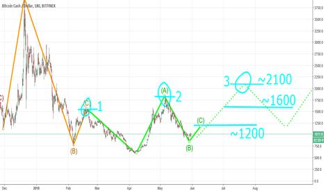 BCHUSD: Bitcoincash start to raise again !