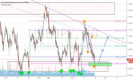 USDJPY: USDJPY Potential Long - Quick Short-term Trade