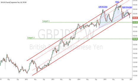 GBPJPY: Long Term Channel Breakout Supported By Head & Shoulders Pattern