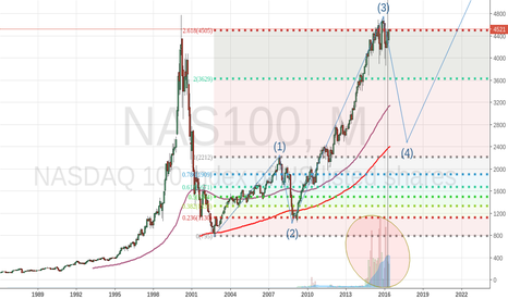 NAS100: End of the 3 elliot wave