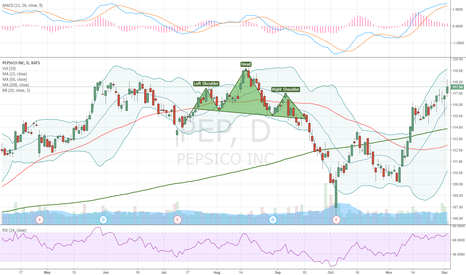 PEP: Head and shoulders pattern