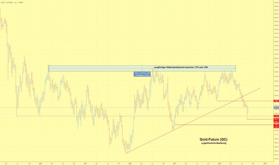 GC1!: Goldpreis setzt Kurserholung im Zuge eines Innenstabes fort