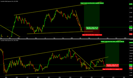 CADJPY: CADJPY Long on Daily and Weekly