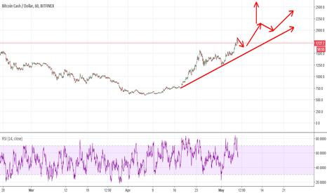 BCHUSD: Bitcoin cash up up up