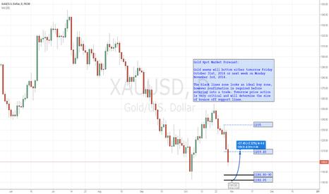 XAUUSD: Gold Spot Market - Forecast for Next Week