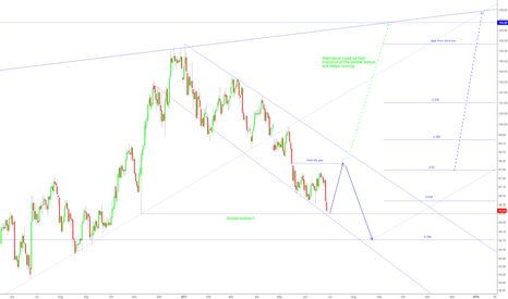 DXY: DXY Rally from a double bottom or heading for 94.7?