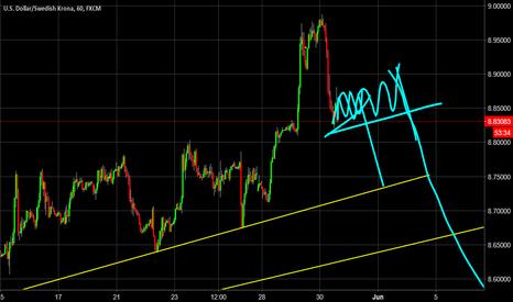 USDSEK: Daily Dollar Analysis - Is it about to break?