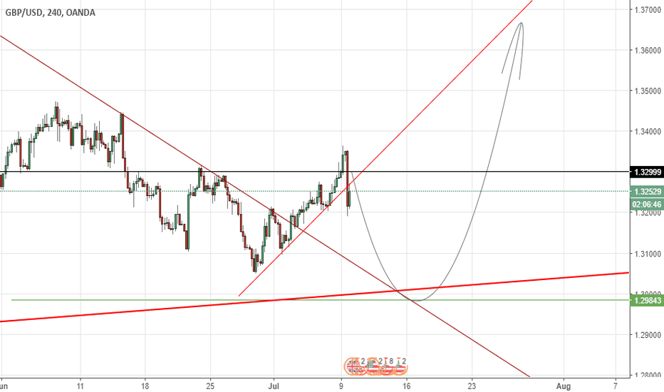 GBPUSD: A Day in the GBP/USD