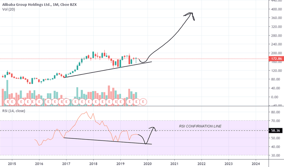 BABA Stock Price and Chart — TradingView