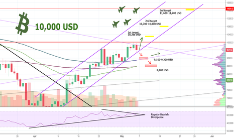 BTCUSD: RIGHT NOW: MAJOR Bitcoin 10,000 USD Rejection - Is It Too Late?
