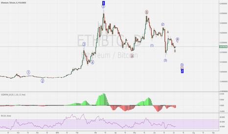 ETHBTC: ETHBTC Short Term Elliot Wave's target reached, exit short