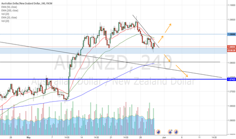 AUDNZD: AUD/NZD Possible trade