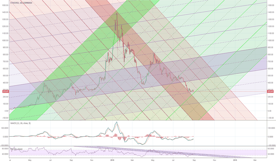 ETHUSD: Conspicuous Geometric Confluence I