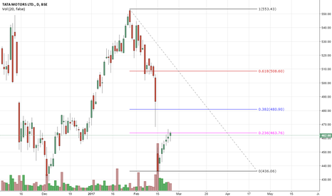 TATAMOTORS: tatamotor  failing to hold price
