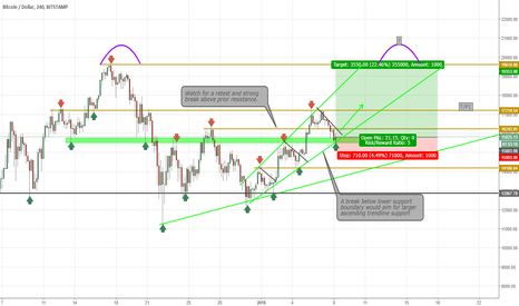 BTCUSD: Possible 4hr Ascending Broadening Wedge