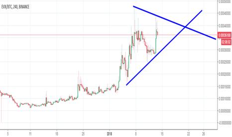 EVXBTC: EVX  1 2 gün daha bekleticek gibi potansiyeli yüksek bir coin