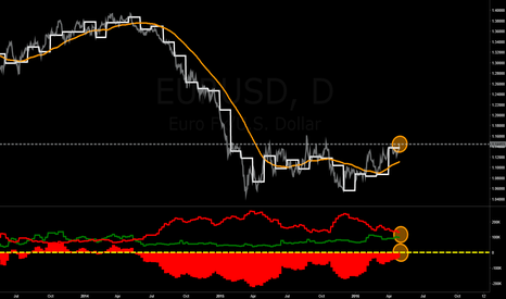 EURUSD: In addition to my latest postings